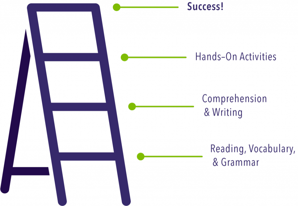 Climbing ladder to success through English tutoring: Reading, Vocabulary, & Grammar; Comprehension & Writing; Hands-On Activities; Success!